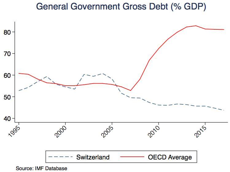La dette suisse est-elle trop faible?