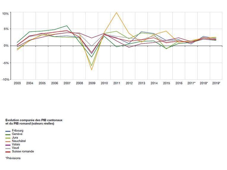 PIB romand: redémarrage de la croissance