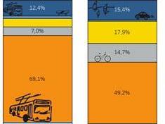 Résultats de l'enquête mobilité 2018
