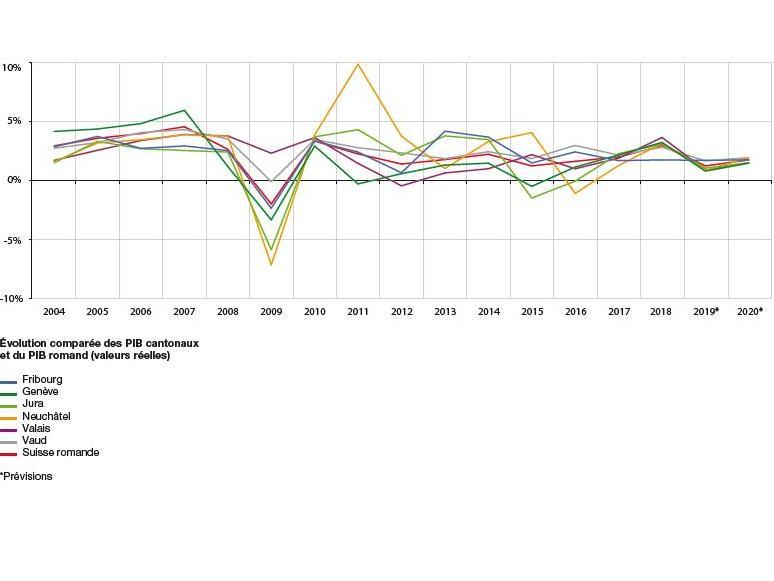 PIB romand : une embellie est envisagée l'an prochain